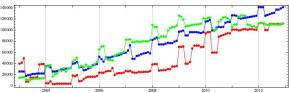 "The length of the wikipedia pages for ""History of Canada"" (Red), ""The War of 1812"" (Blue), and ""Canada"" (Green)."