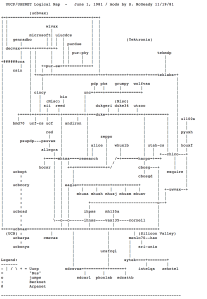A USENET Sitemap c. 1981. Click through for the original post.