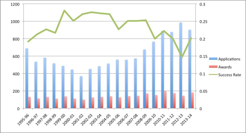 SSHRC Postdoctoral Fellowship Success Rates, 1995-2013.