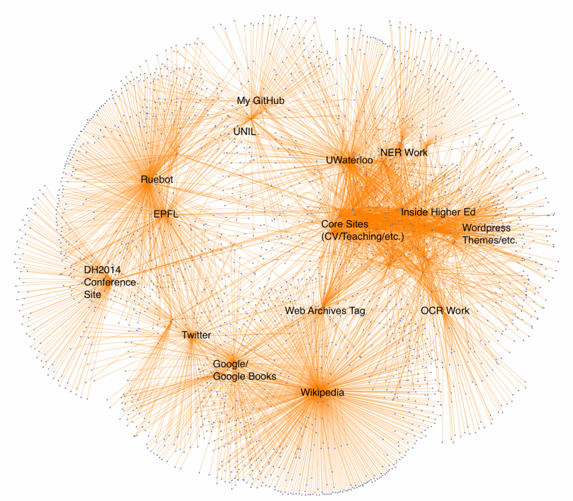 Visualizing the link structure of my WordPress site, manually annotated (using tooltips).