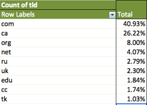 Generated using an Excel pivot table